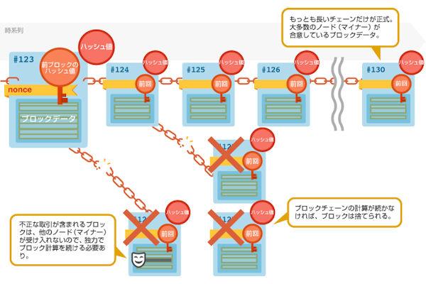 ブロックチェーン技術とセキュリティ